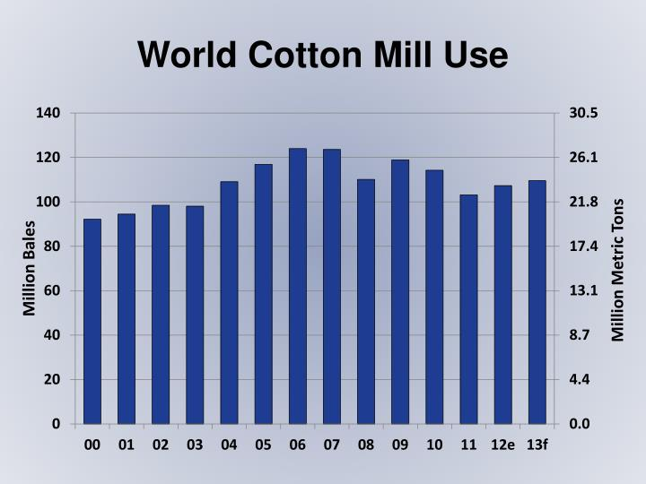 World Cotton Mill Use