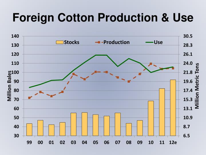 Foreign Cotton Production & Use