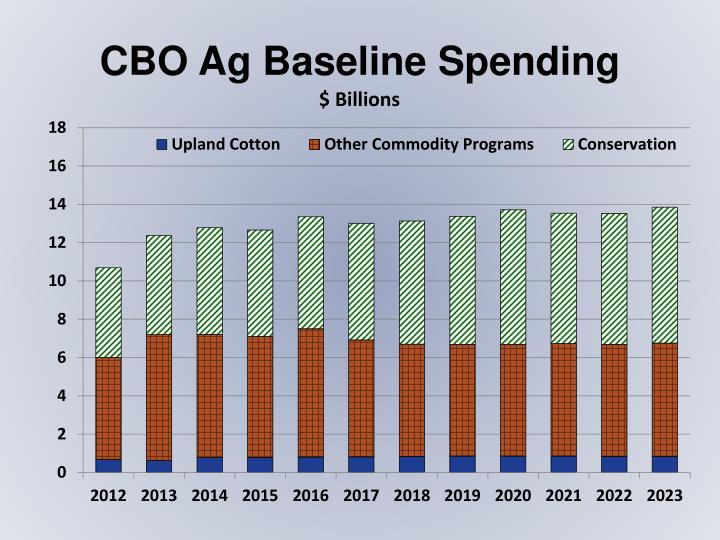 CBO Ag Baseline Spending