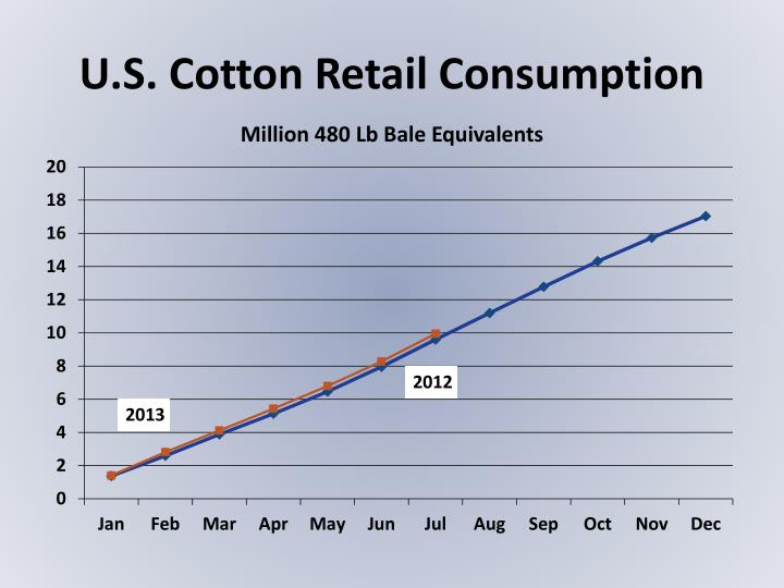 U.S. Cotton Retail Consumption