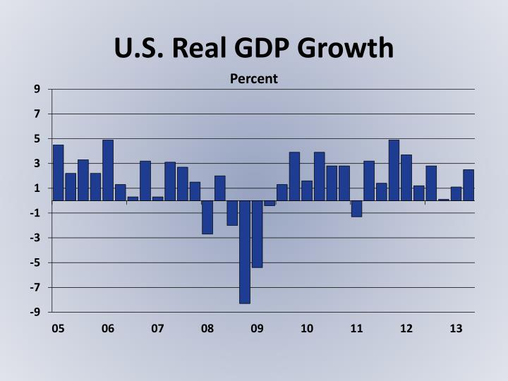 U s real gdp growth