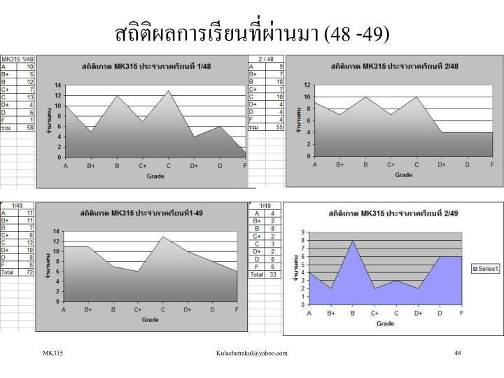 สถิติผลการเรียนที่ผ่านมา (