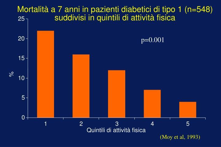Mortalità a 7 anni in pazienti diabetici di tipo 1 (n=548)