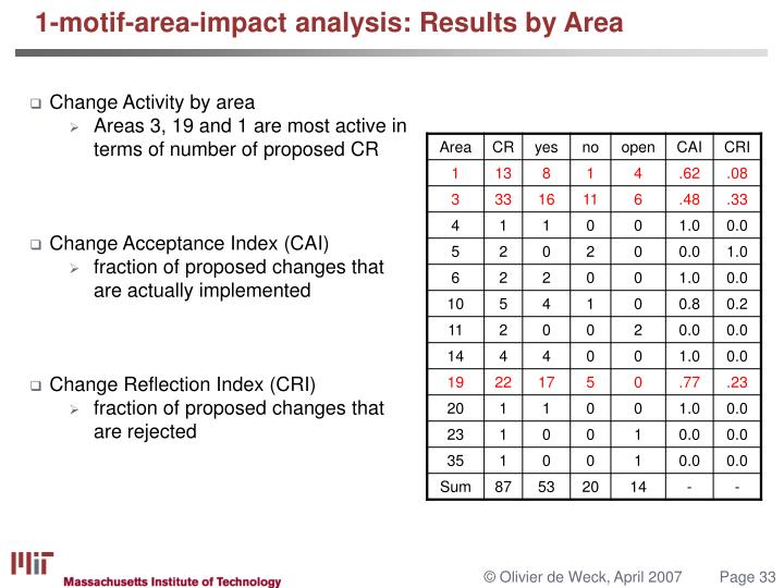 1-motif-area-impact analysis: Results by Area