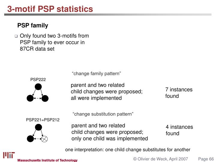 Only found two 3-motifs from PSP family to ever occur in 87CR data set