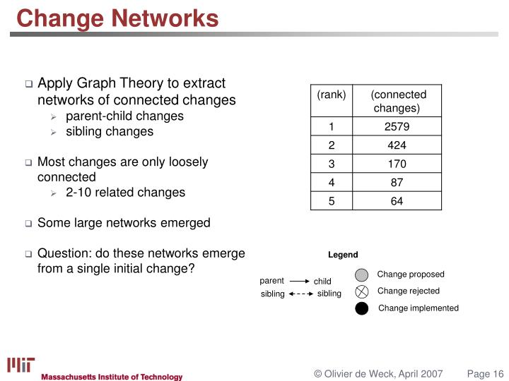 Apply Graph Theory to extract networks of connected changes