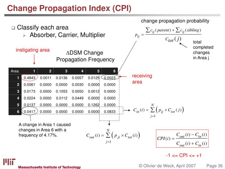 Change Propagation Index (CPI)