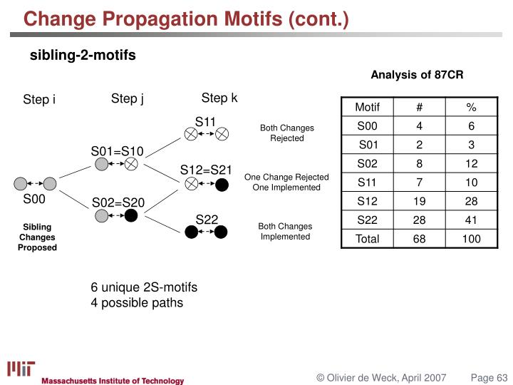 Change Propagation Motifs (cont.)