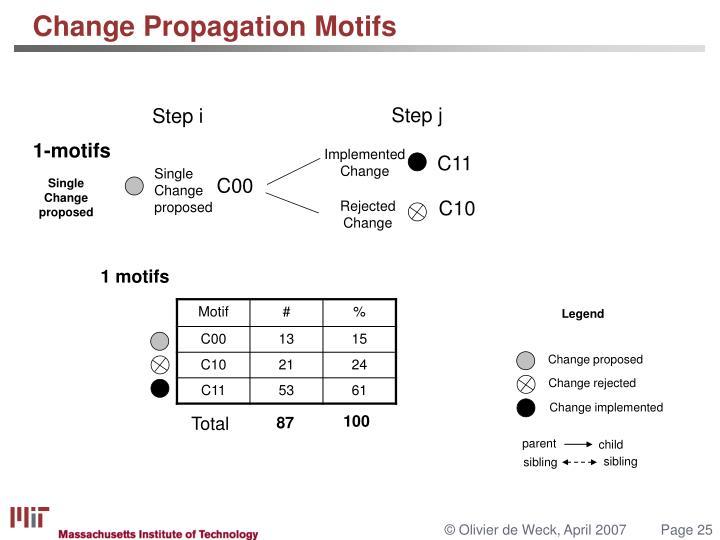 Change Propagation Motifs