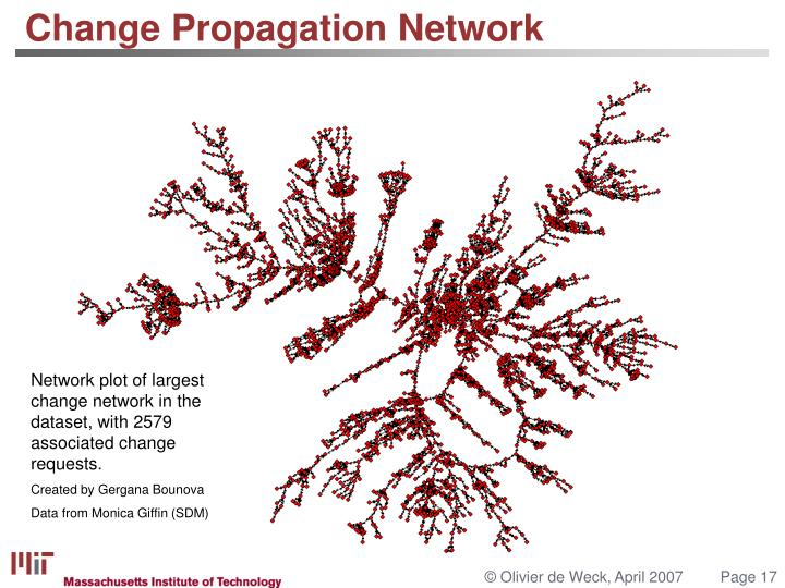 Change Propagation Network