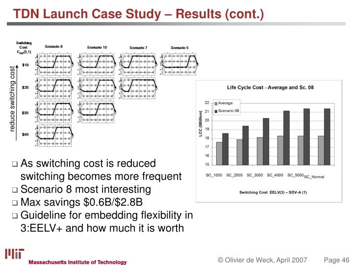 As switching cost is reduced switching becomes more frequent