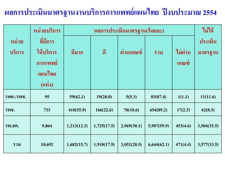 ผลการประเมินมาตรฐานงานบริการการแพทย์แผนไทย  ปีงบประมาณ 2554