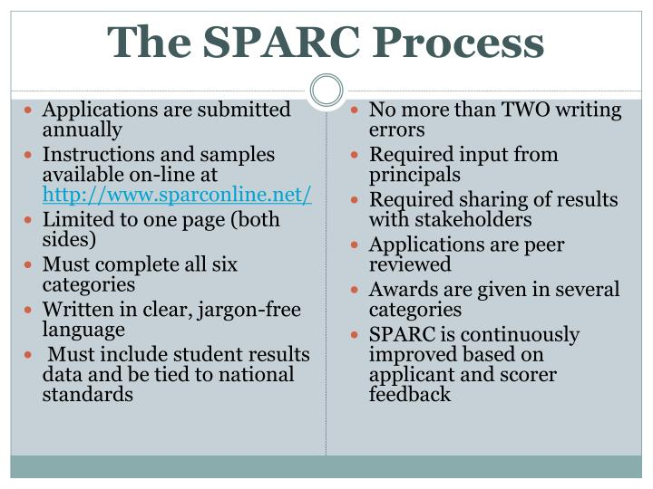 The SPARC Process