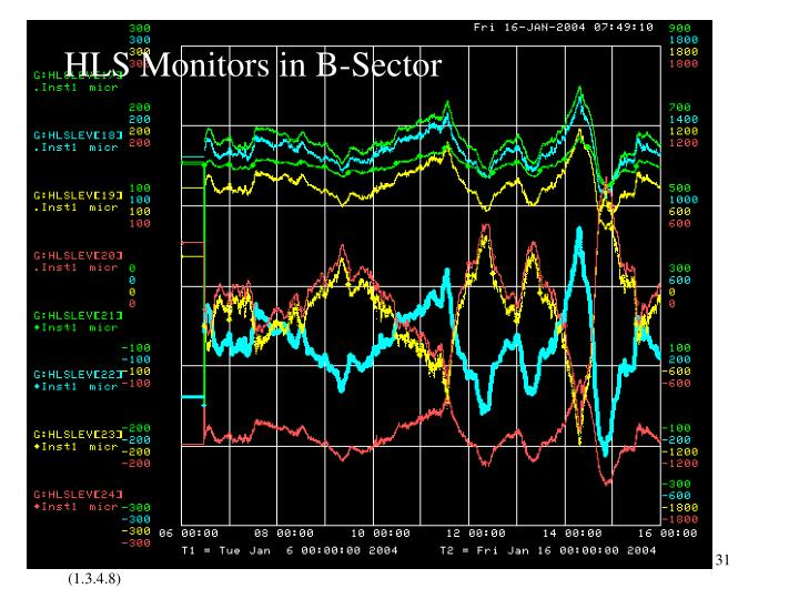 HLS Monitors in B-Sector