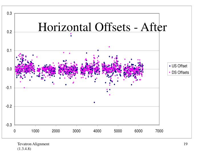 Horizontal Offsets - After