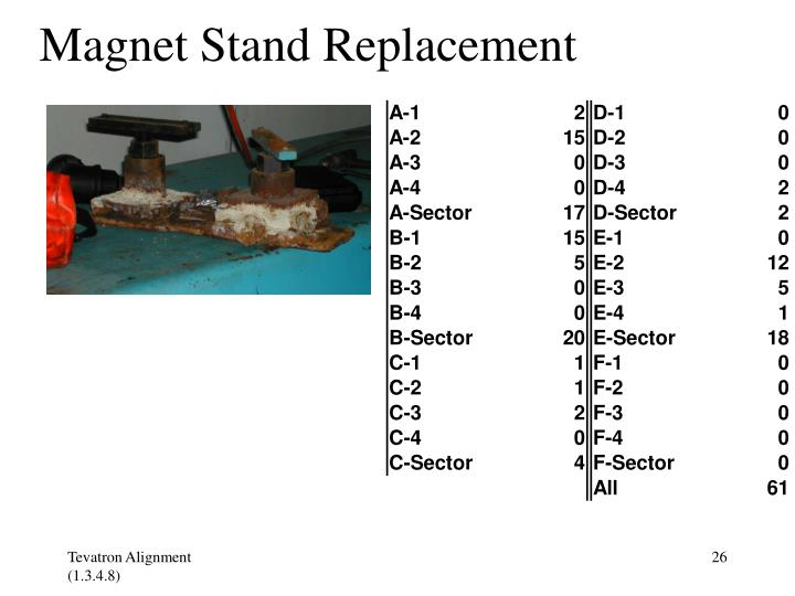 Magnet Stand Replacement