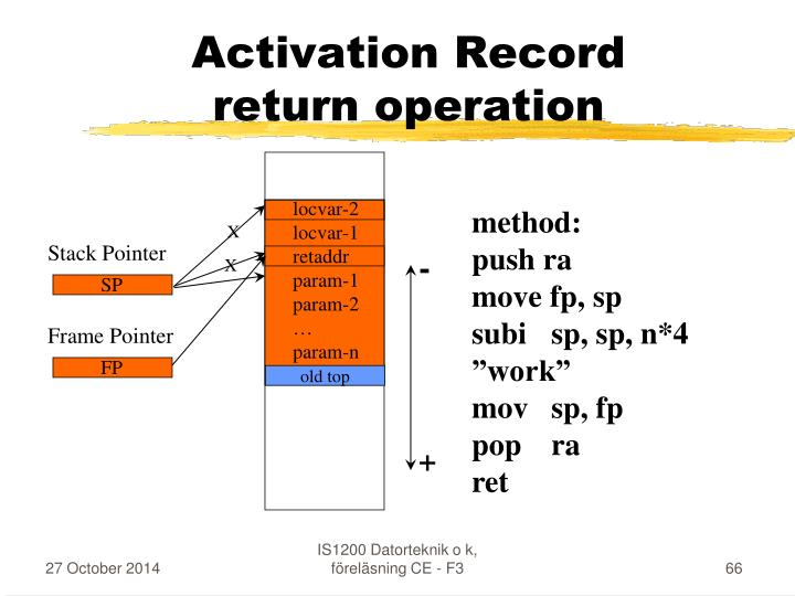 Activation Record