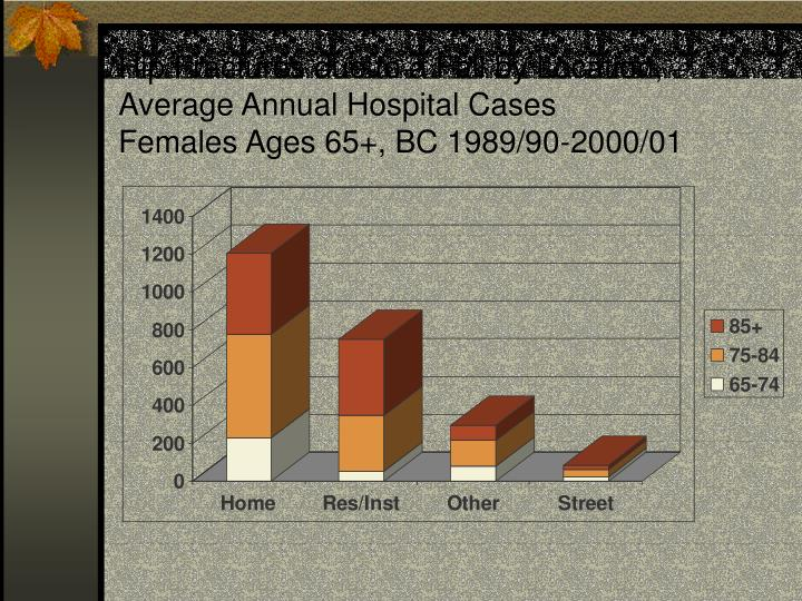 Hip Fractures due to a Fall by Location, Average Annual Hospital Cases