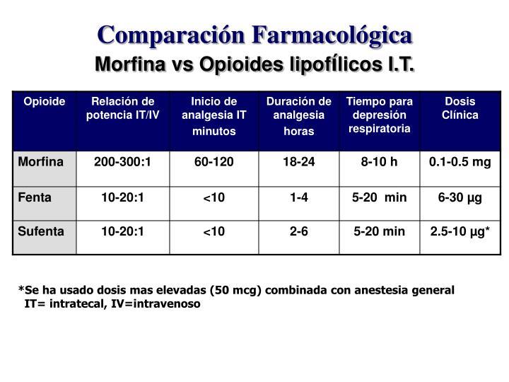 Comparación Farmacológica