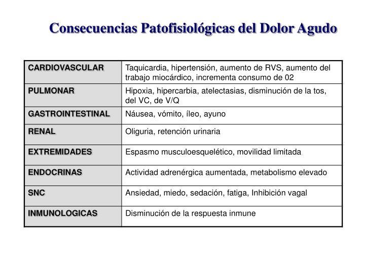 Consecuencias Patofisiológicas del Dolor Agudo
