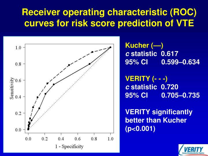 Receiver operating characteristic (ROC) curves for risk score prediction of VTE