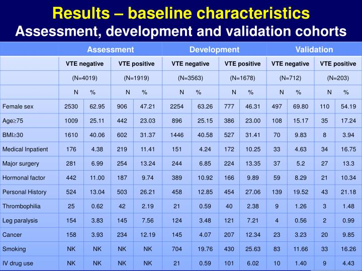 Results – baseline characteristics
