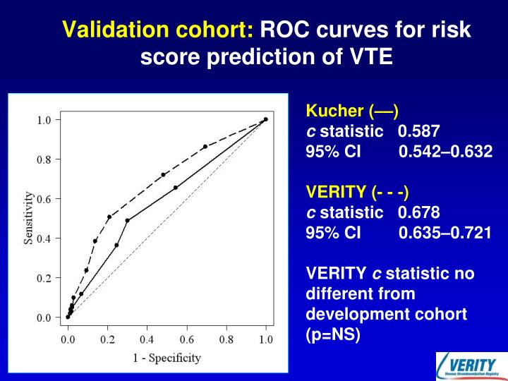 Validation cohort: