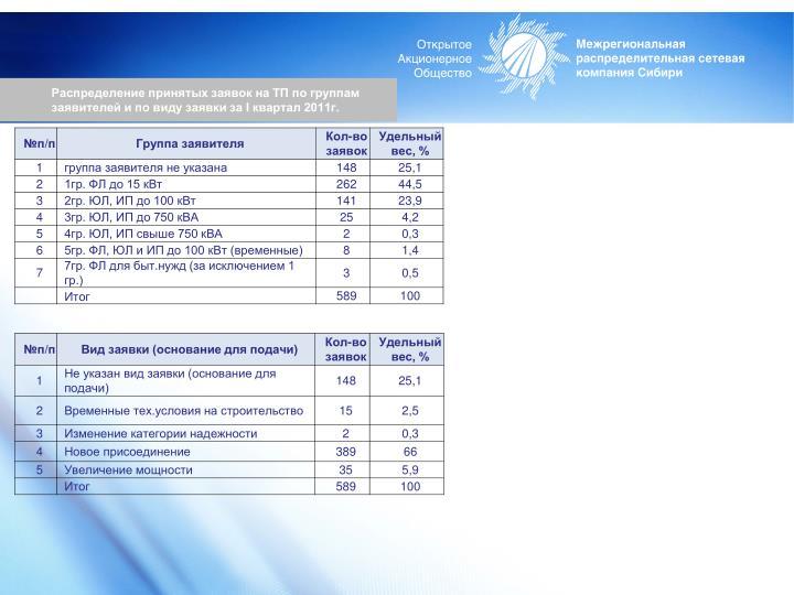 Распределение принятых заявок на ТП по группам заявителей и по виду заявки за