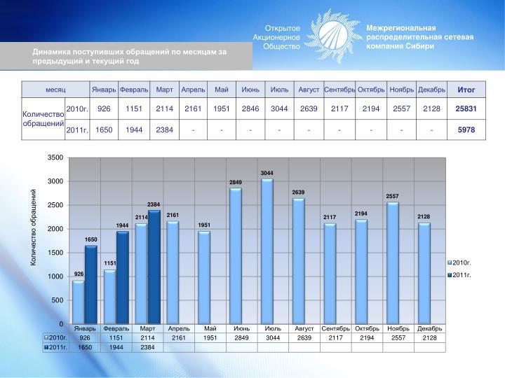 Динамика поступивших обращений по месяцам за предыдущий и текущий год