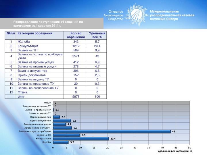 Распределение поступивших обращений по категориям за
