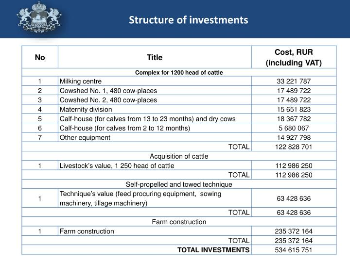 Structure of investments