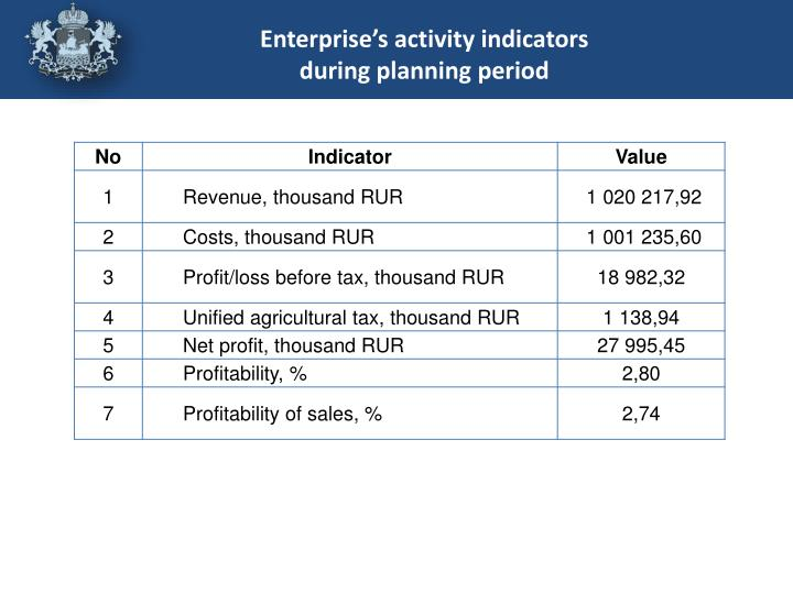 Enterprise's activity indicators