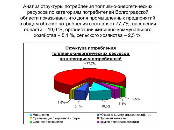 -       ,          77,7%,    10,0 %,  -   5,1 %,    2,5 %.
