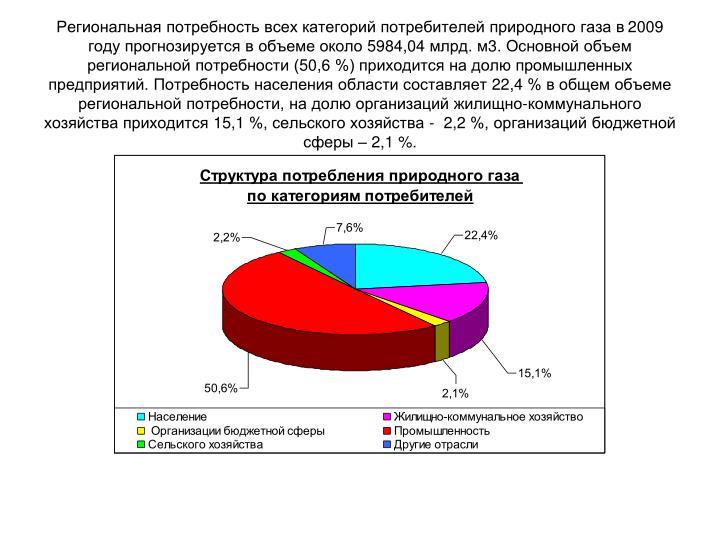 2009      5984,04 . 3.     (50,6 %)     .     22,4 %     ,    -   15,1 %,   -  2,2 %,     2,1 %.