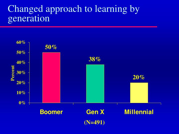 Changed approach to learning by generation