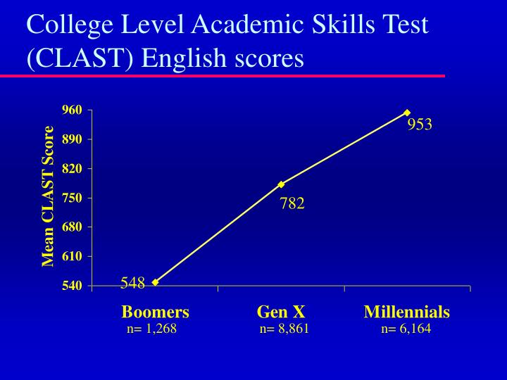 College Level Academic Skills Test (CLAST) English scores