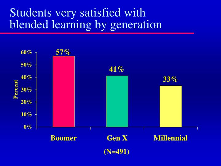 Students very satisfied with blended learning by generation