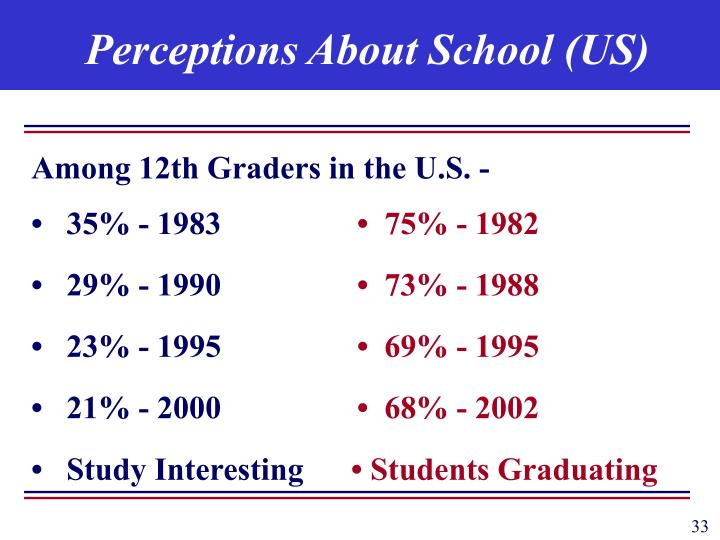 Perceptions About School (US)