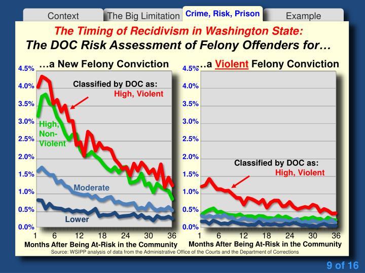 Crime, Risk, Prison