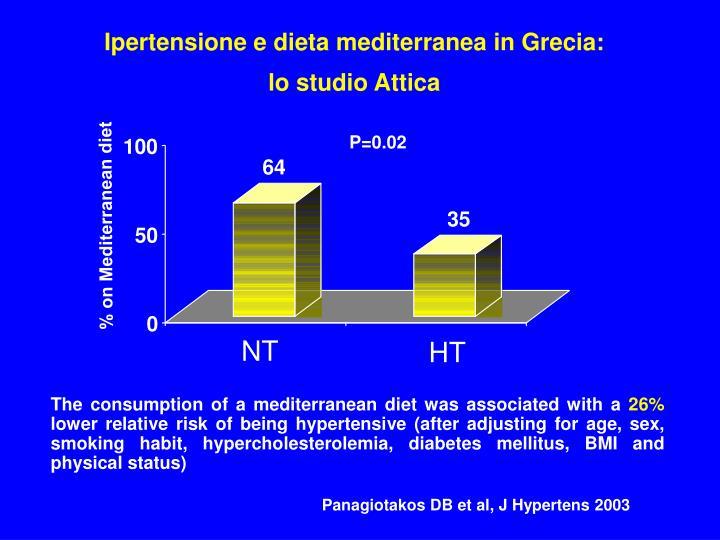 Ipertensione e dieta mediterranea in Grecia: