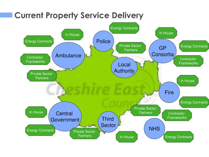 Current Property Service Delivery