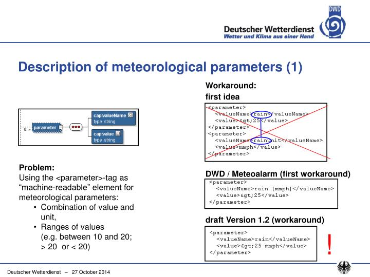 Description of meteorological parameters (1)
