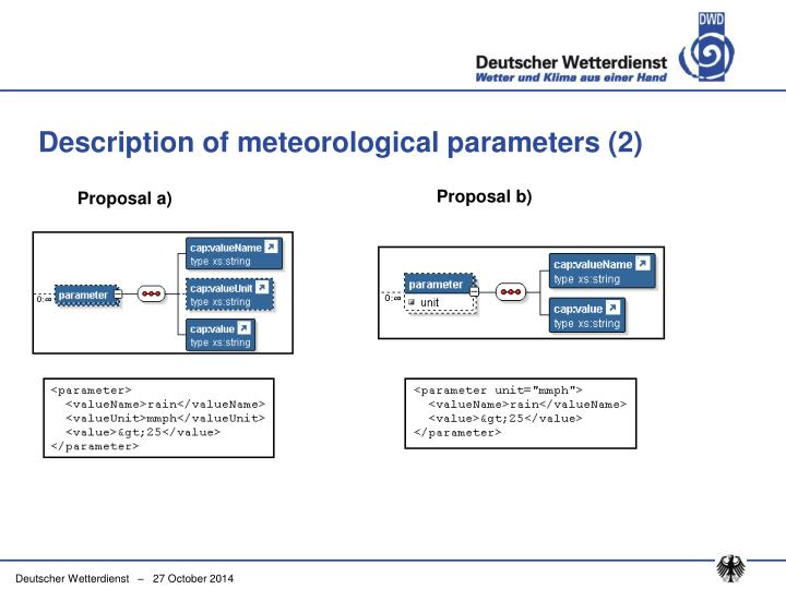 Description of meteorological parameters (2)