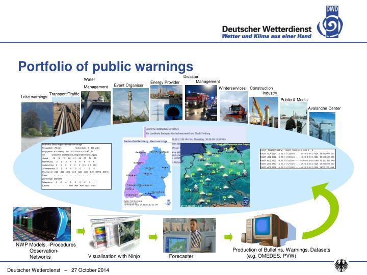 Portfolio of public warnings