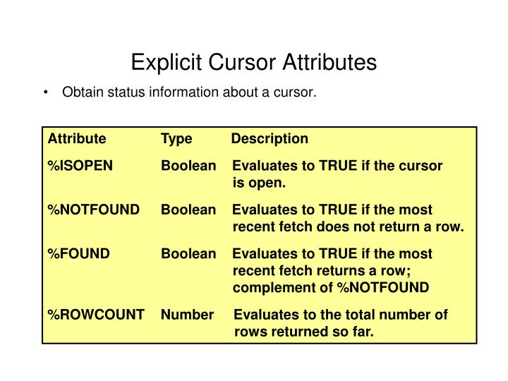 Explicit Cursor Attributes