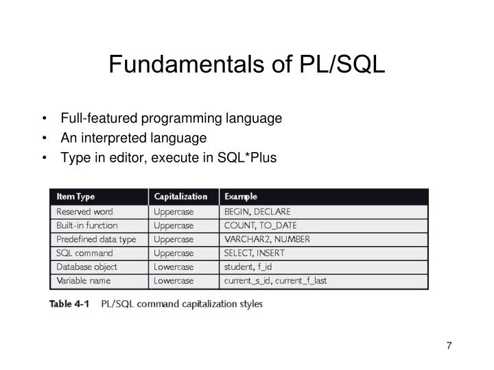 Fundamentals of PL/SQL