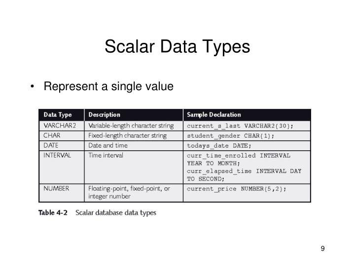 Scalar Data Types