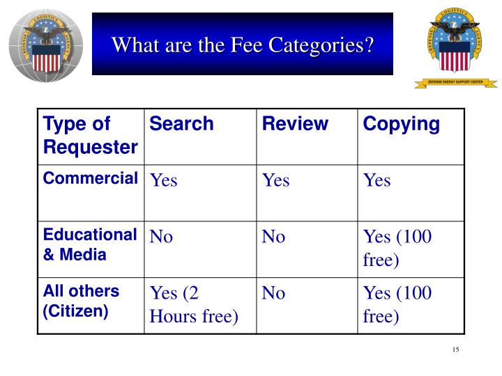 What are the Fee Categories?