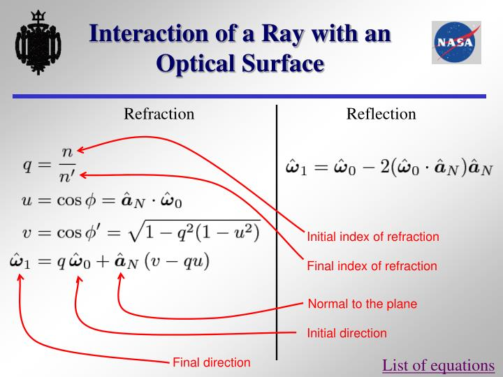 Interaction of a Ray with an Optical Surface