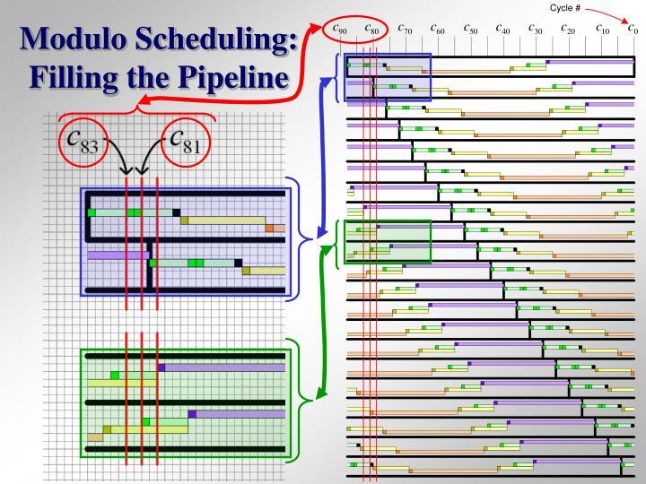 Modulo Scheduling: